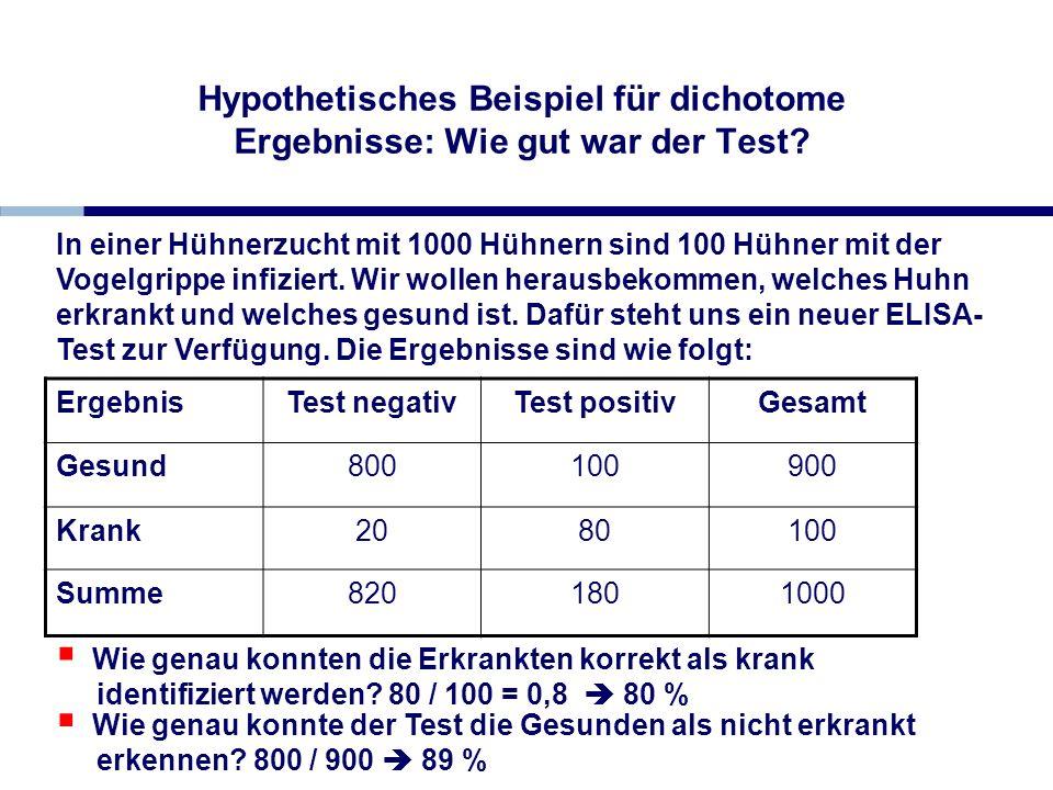 Hypothetisches Beispiel für dichotome Ergebnisse: Wie gut war der Test