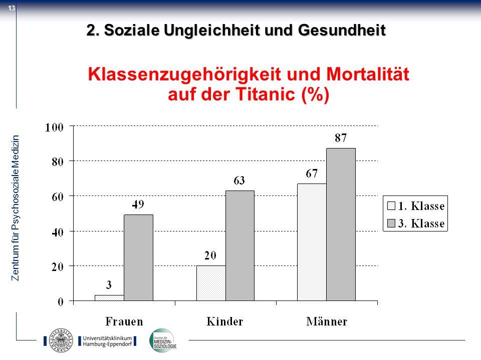 Klassenzugehörigkeit und Mortalität auf der Titanic (%)