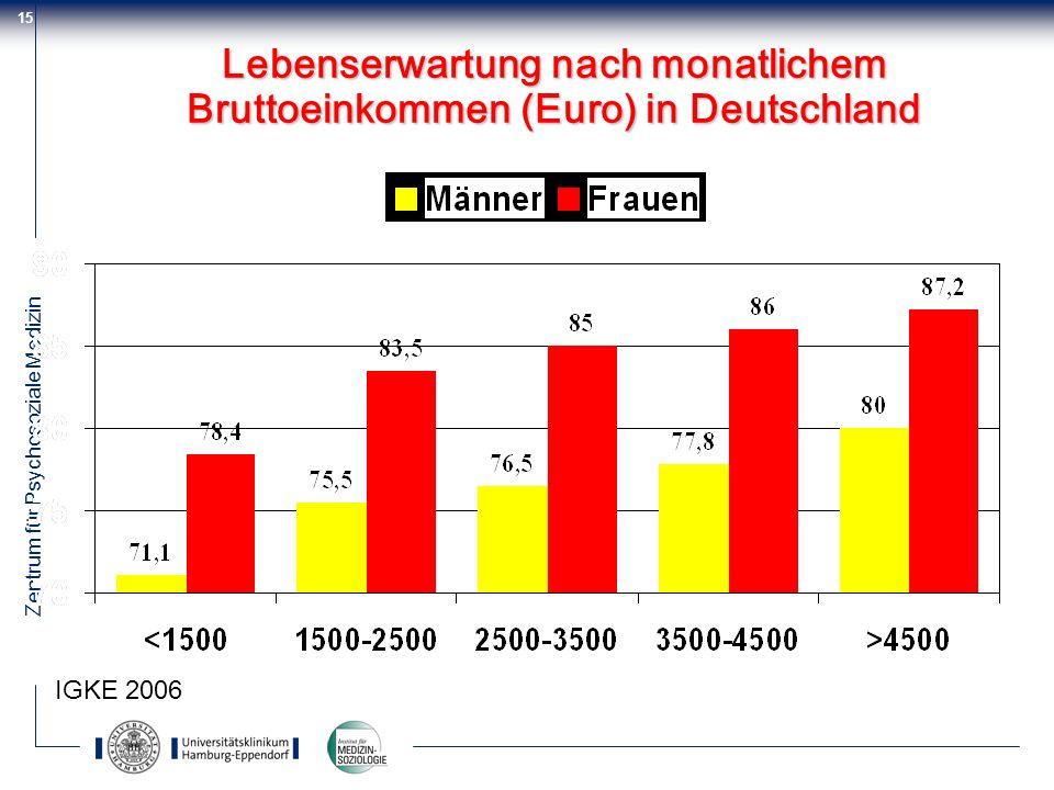 Lebenserwartung nach monatlichem Bruttoeinkommen (Euro) in Deutschland