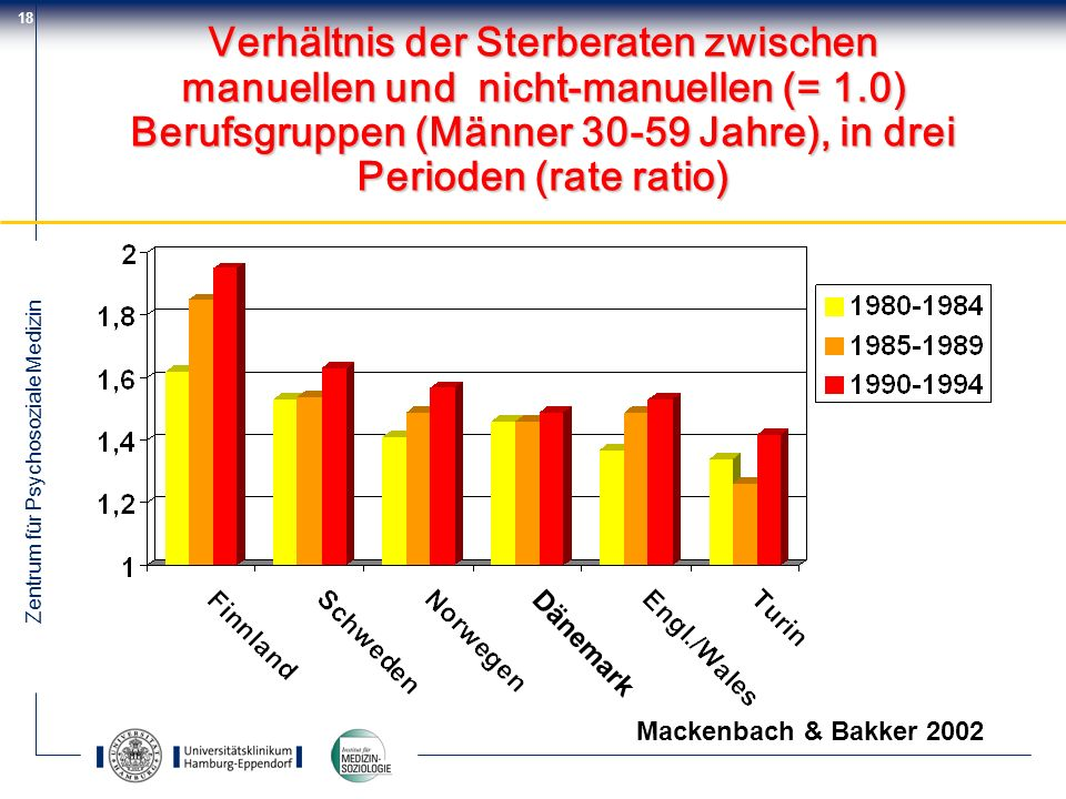Verhältnis der Sterberaten zwischen manuellen und nicht-manuellen (= 1