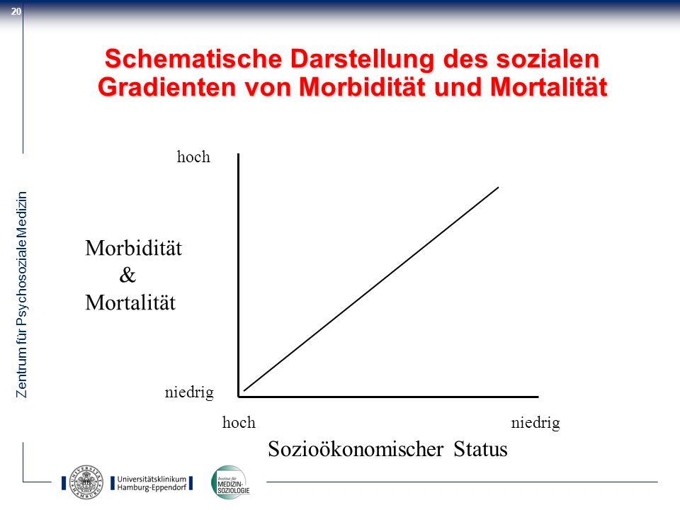 Schematische Darstellung des sozialen Gradienten von Morbidität und Mortalität