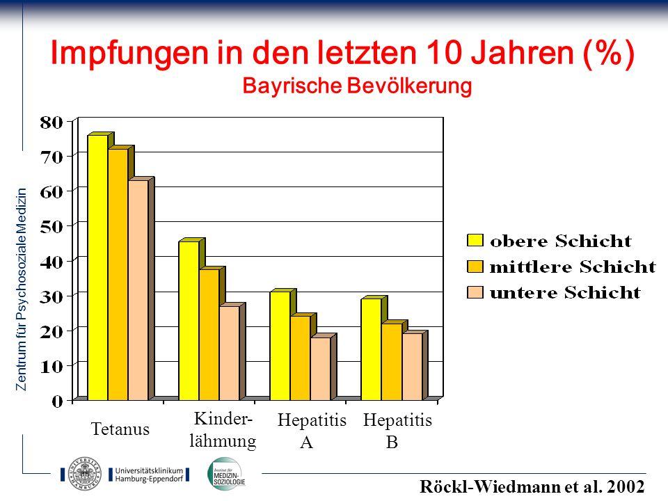 Impfungen in den letzten 10 Jahren (%) Bayrische Bevölkerung
