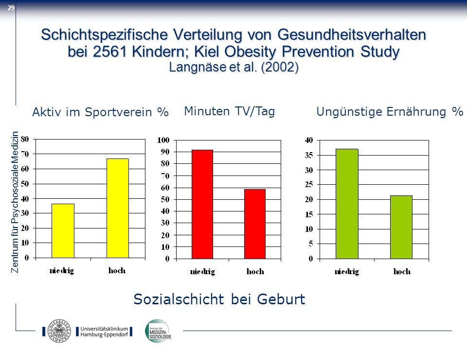 Schichtspezifische Verteilung von Gesundheitsverhalten bei 2561 Kindern; Kiel Obesity Prevention Study Langnäse et al. (2002)