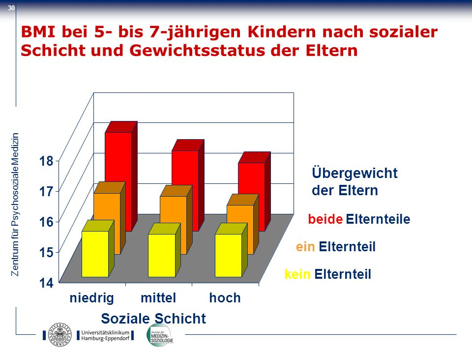 BMI bei 5- bis 7-jährigen Kindern nach sozialer Schicht und Gewichtsstatus der Eltern