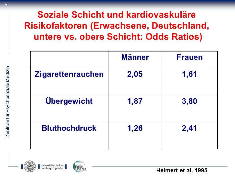 Soziale Schicht und kardiovaskuläre