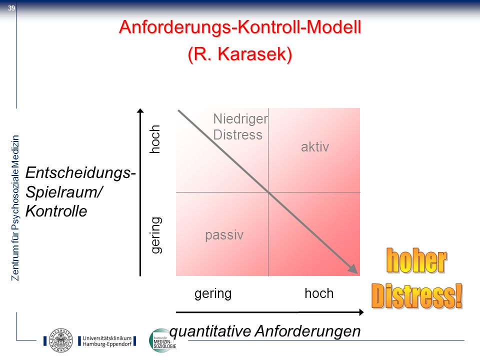 Anforderungs-Kontroll-Modell (R. Karasek)