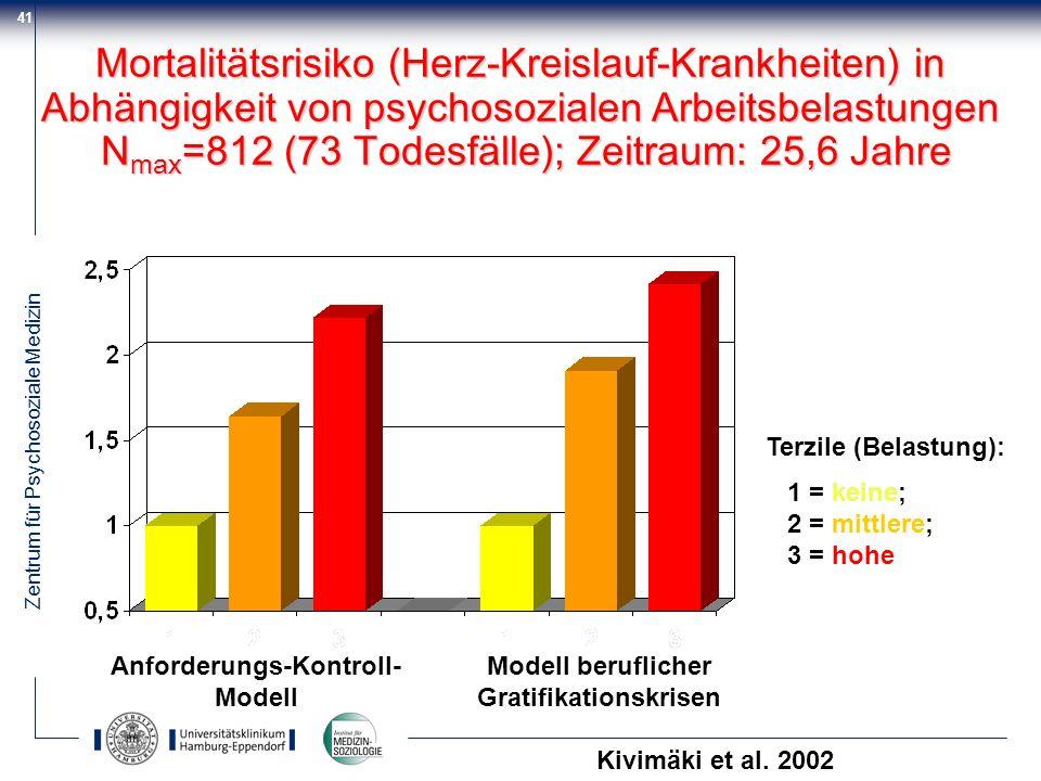 Anforderungs-Kontroll- Modell beruflicher Gratifikationskrisen
