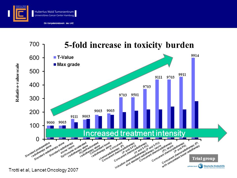5-fold increase in toxicity burden Increased treatment intensity