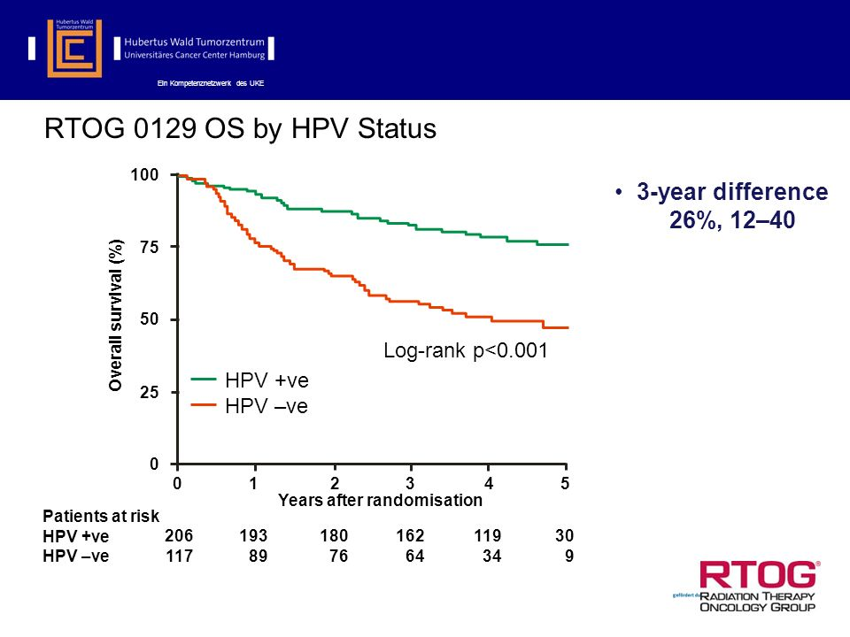 RTOG 0129 OS by HPV Status 3-year difference 26%, 12–40