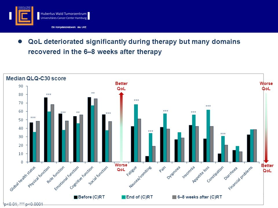 QoL deteriorated significantly during therapy but many domains recovered in the 6–8 weeks after therapy