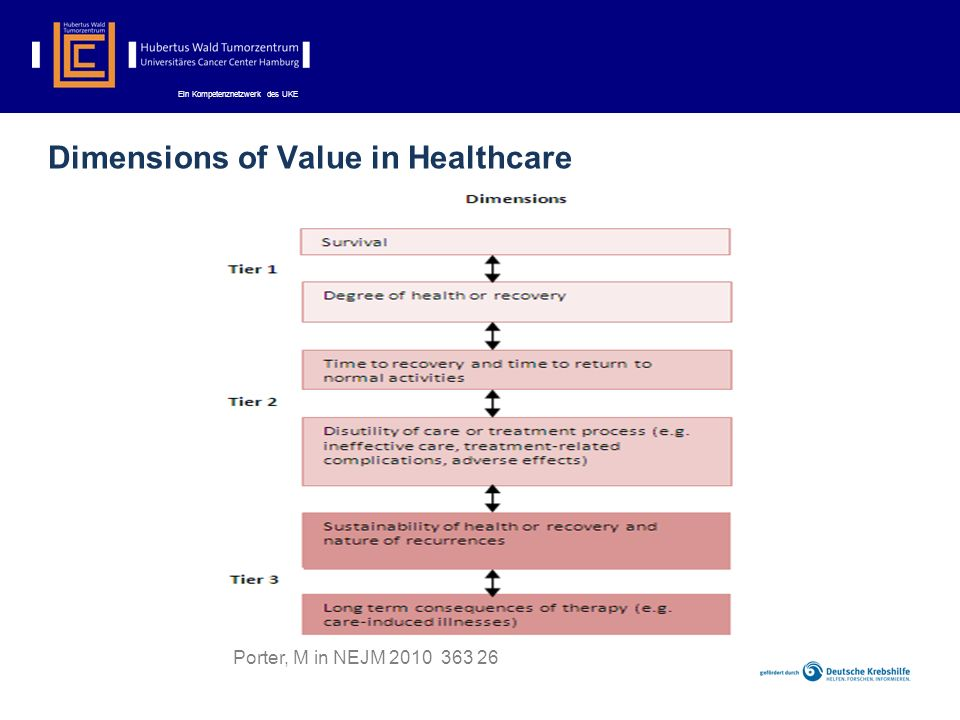 Dimensions of Value in Healthcare