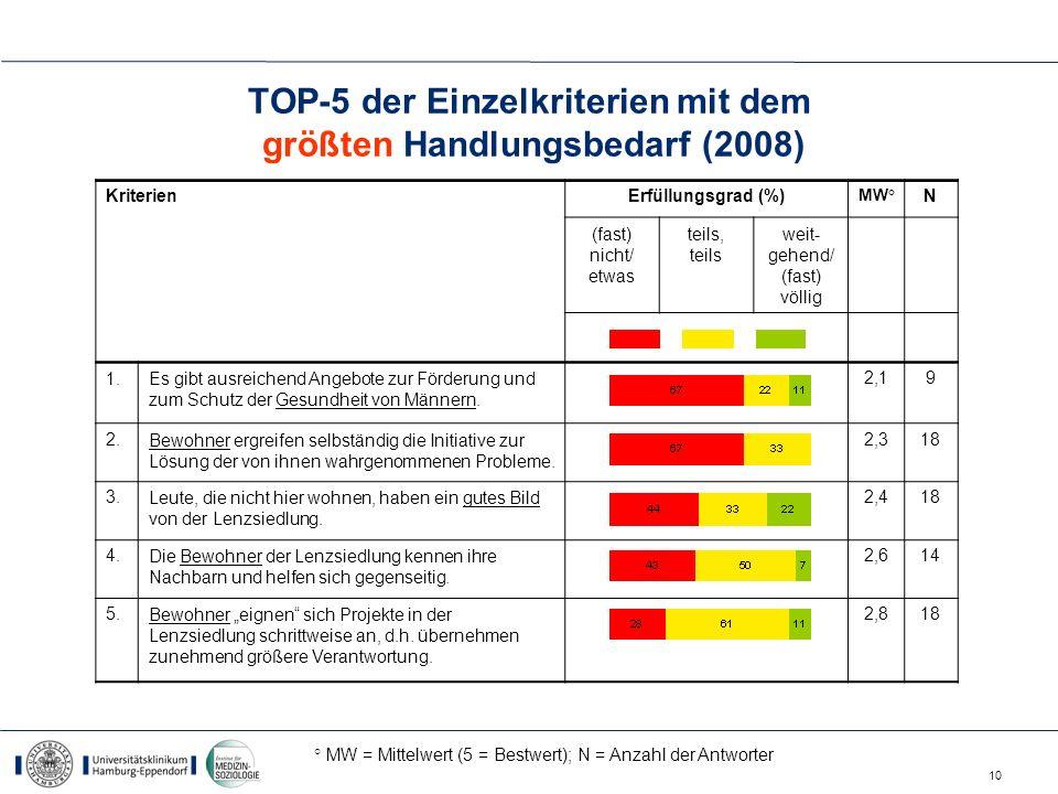 TOP-5 der Einzelkriterien mit dem größten Handlungsbedarf (2008)