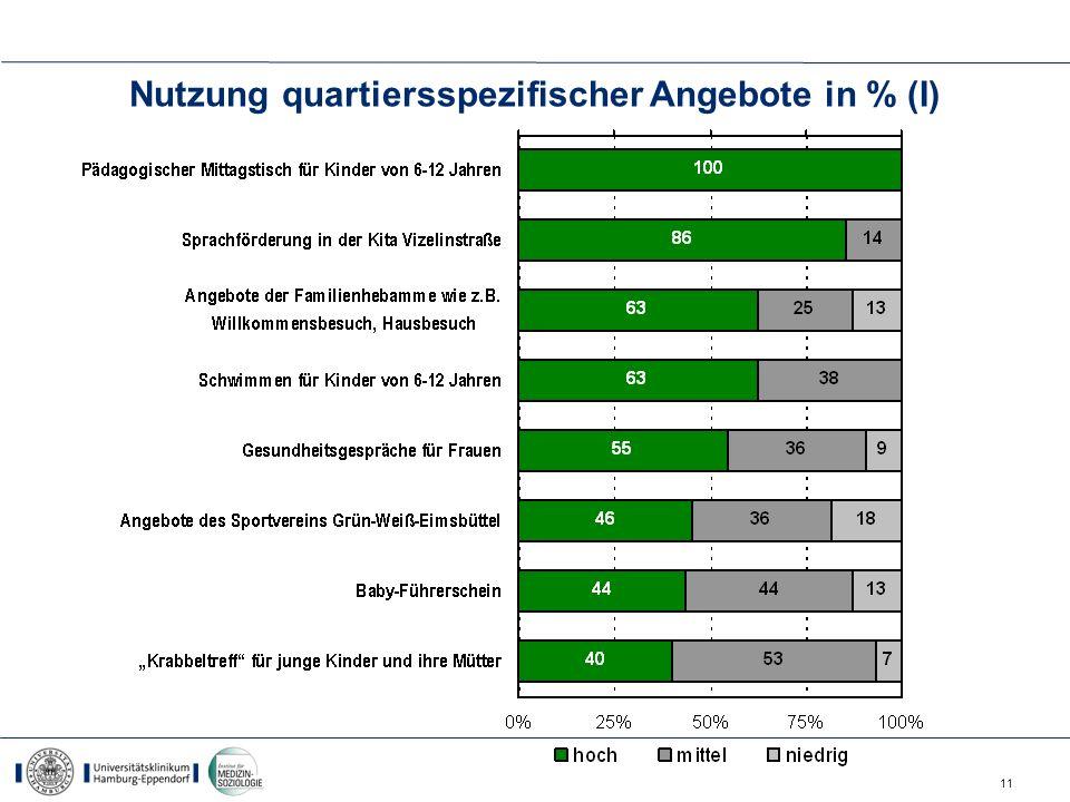 Nutzung quartiersspezifischer Angebote in % (I)