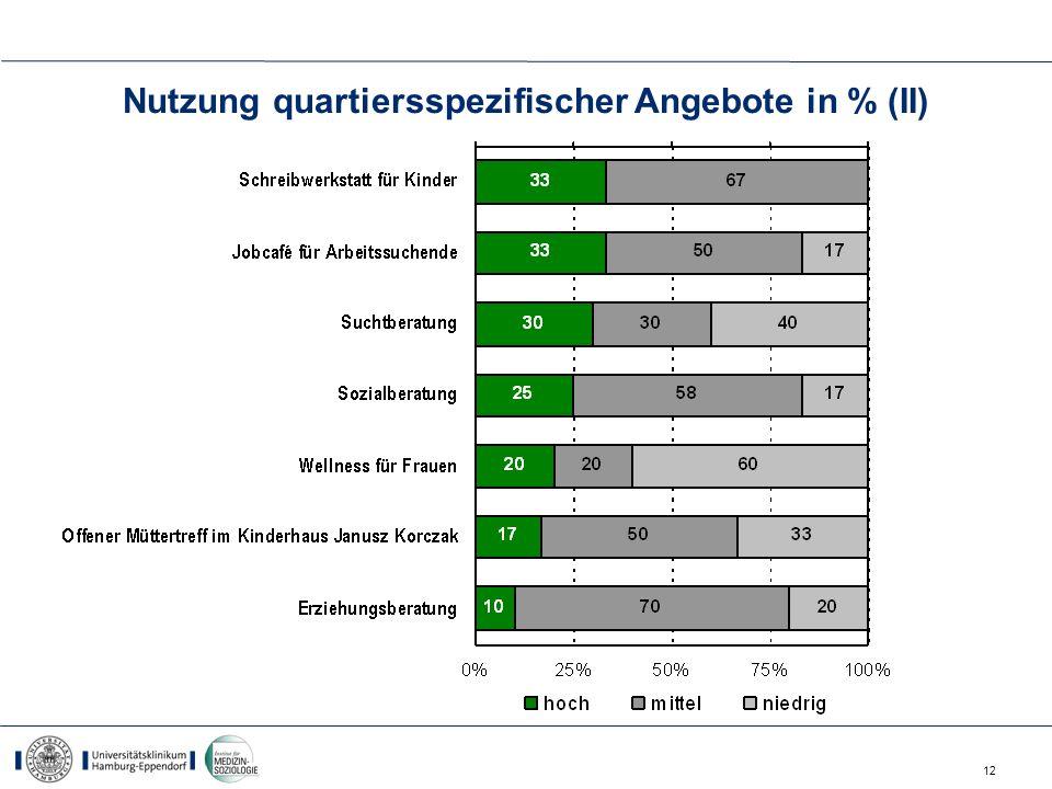 Nutzung quartiersspezifischer Angebote in % (II)