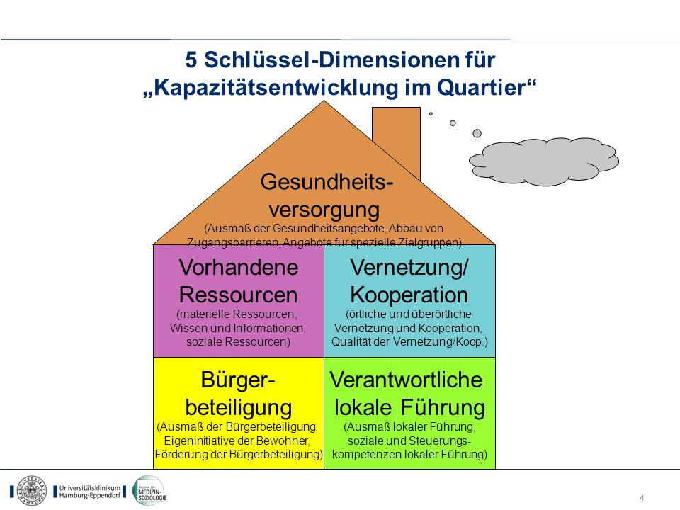 """5 Schlüssel-Dimensionen für """"Kapazitätsentwicklung im Quartier"""