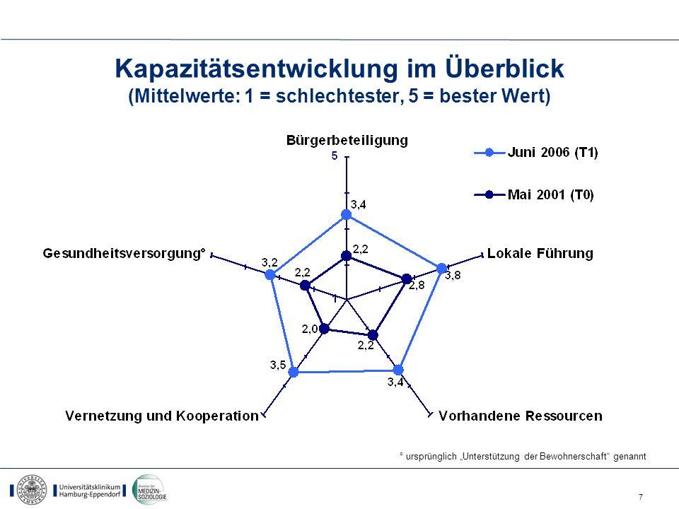 Kapazitätsentwicklung im Überblick (Mittelwerte: 1 = schlechtester, 5 = bester Wert)