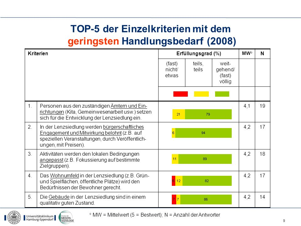 TOP-5 der Einzelkriterien mit dem geringsten Handlungsbedarf (2008)