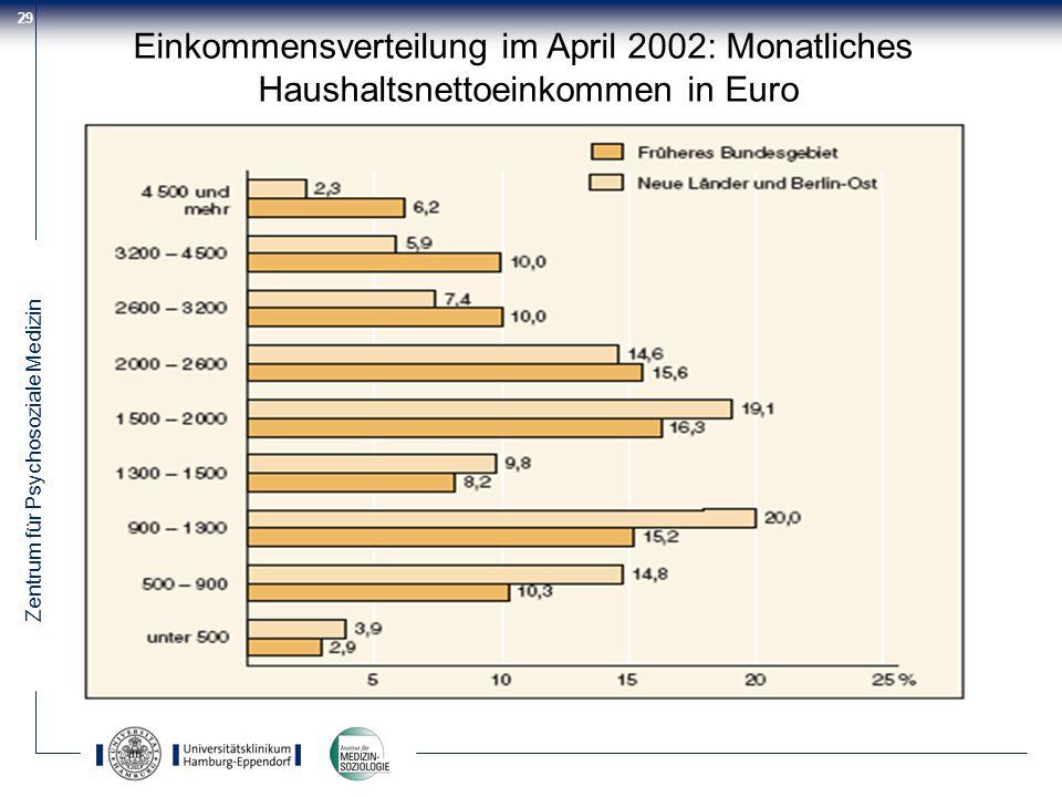Einkommensverteilung im April 2002: Monatliches