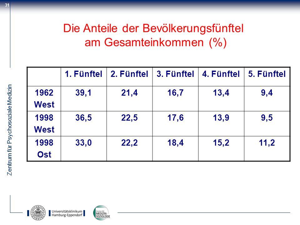 Die Anteile der Bevölkerungsfünftel am Gesamteinkommen (%)