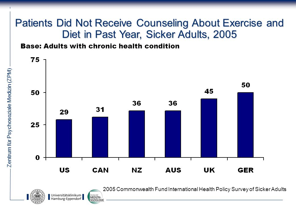 Patients Did Not Receive Counseling About Exercise and Diet in Past Year, Sicker Adults, 2005