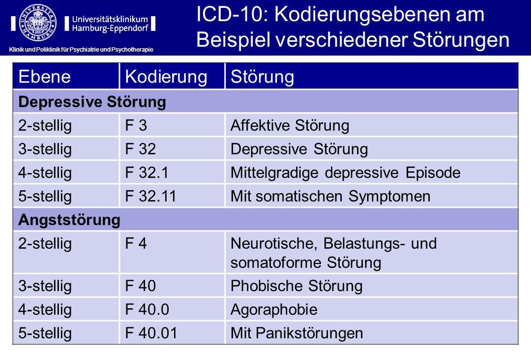ICD-10: Kodierungsebenen am Beispiel verschiedener Störungen
