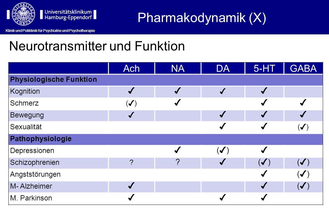 Neurotransmitter und Funktion