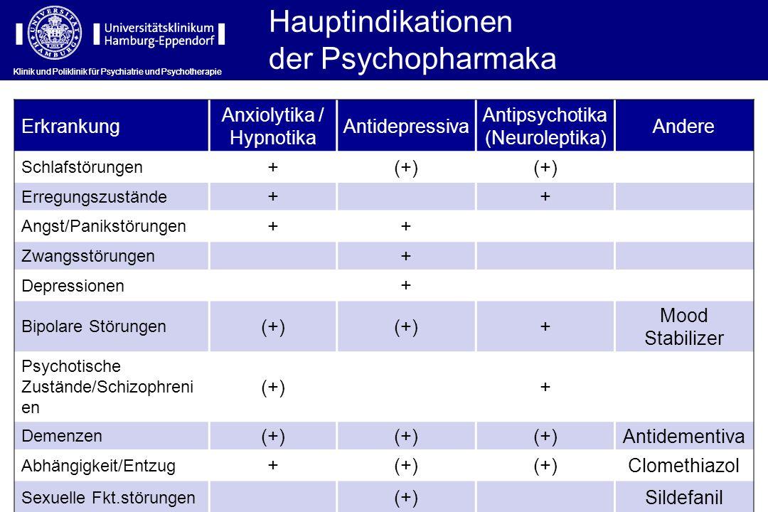 Hauptindikationen der Psychopharmaka Erkrankung