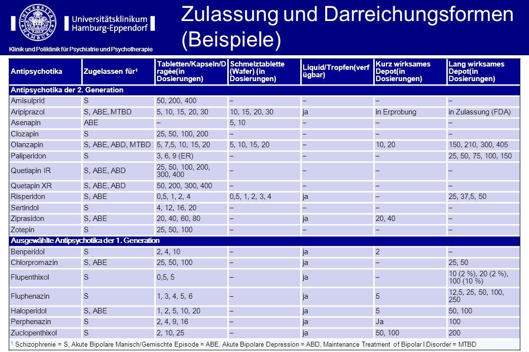 Zulassung und Darreichungsformen (Beispiele)