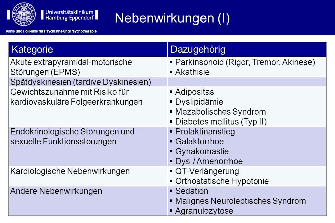 Nebenwirkungen (I) Kategorie Dazugehörig