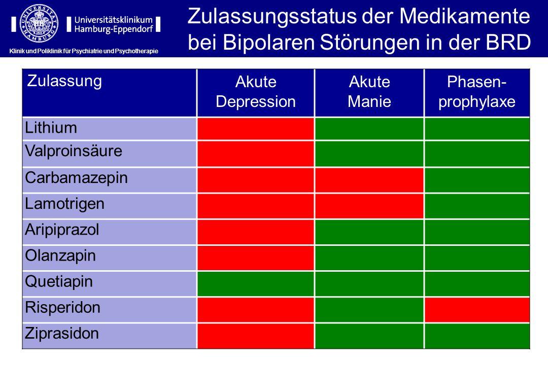 Zulassungsstatus der Medikamente bei Bipolaren Störungen in der BRD
