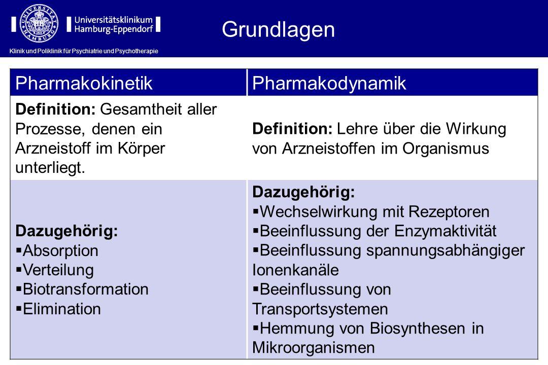 Grundlagen Pharmakokinetik Pharmakodynamik