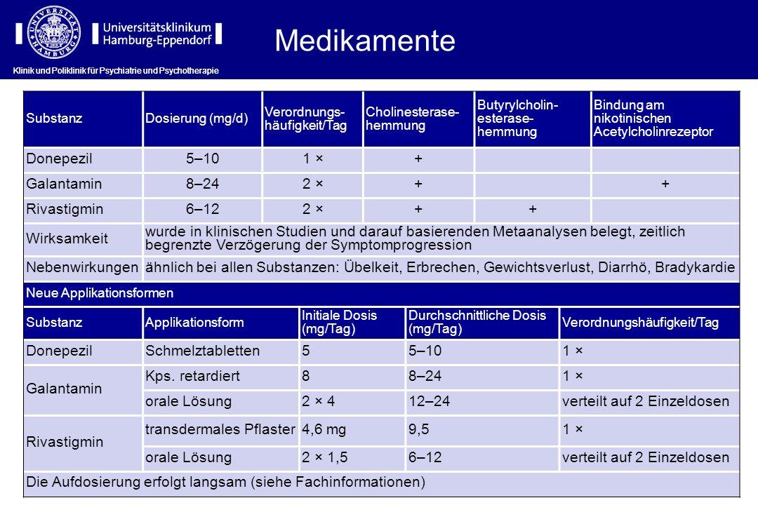 Medikamente Donepezil 5–10 1 × + Galantamin 8–24 2 × Rivastigmin 6–12
