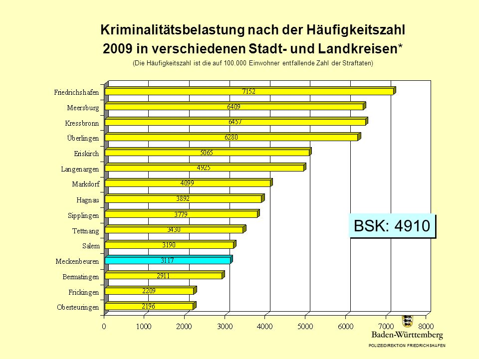 Kriminalitätsbelastung nach der Häufigkeitszahl 2009 in verschiedenen Stadt- und Landkreisen*