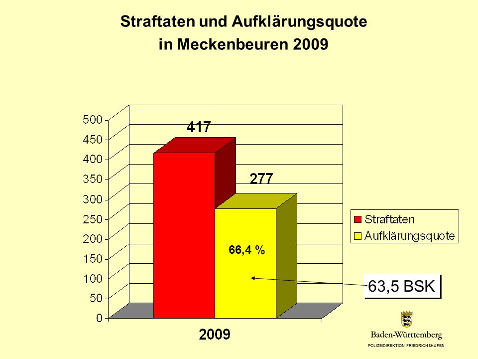 Straftaten und Aufklärungsquote