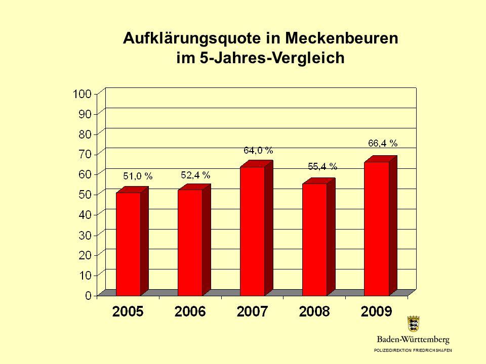 Aufklärungsquote in Meckenbeuren