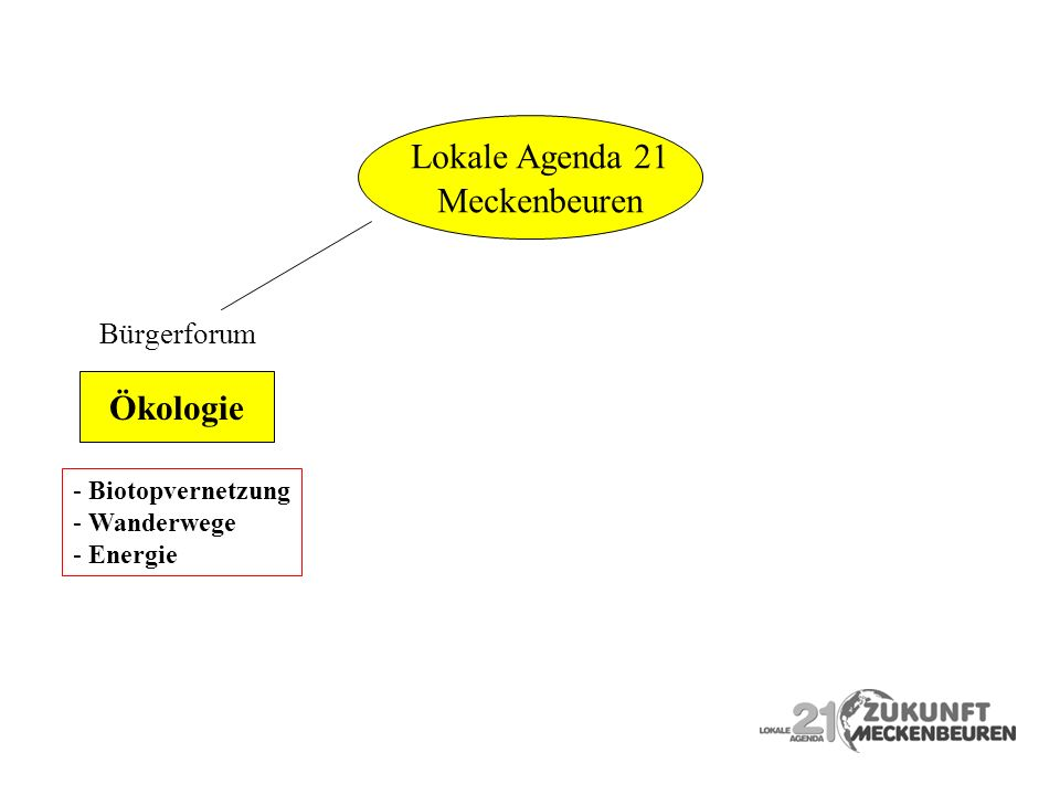 Lokale Agenda 21 Meckenbeuren Ökologie Bürgerforum Biotopvernetzung