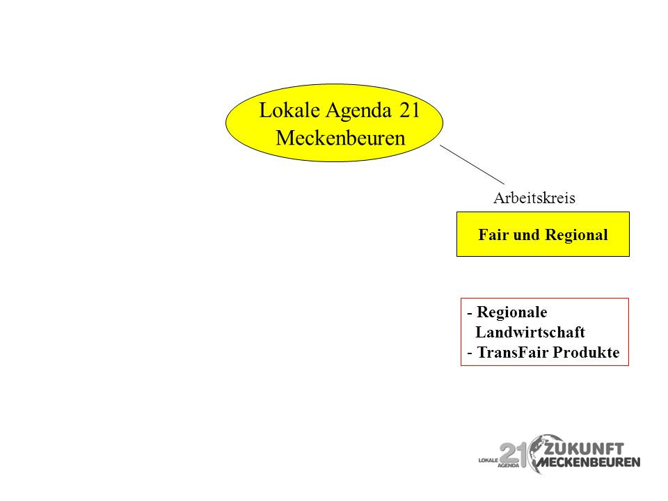 Lokale Agenda 21 Meckenbeuren Arbeitskreis Fair und Regional