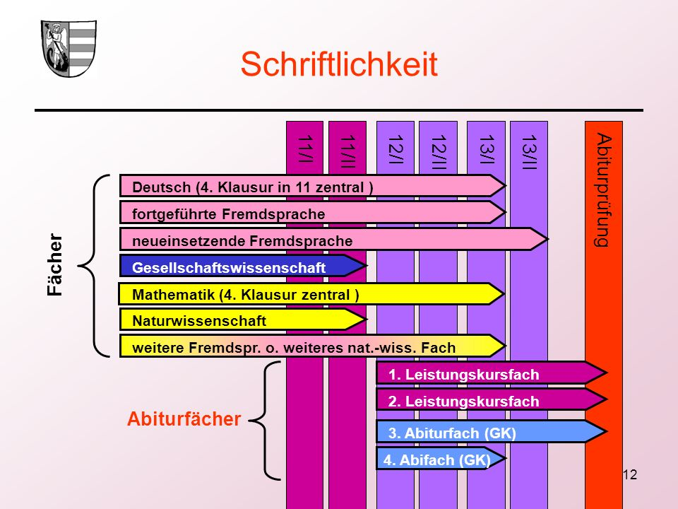 Schriftlichkeit 11/I 11/II 12/I 12/II 13/I 13/II Abiturprüfung Fächer
