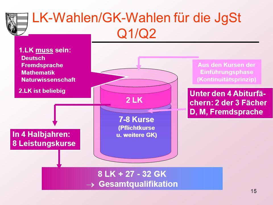 LK-Wahlen/GK-Wahlen für die JgSt Q1/Q2