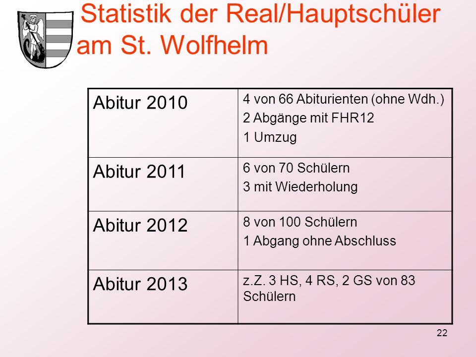 Statistik der Real/Hauptschüler am St. Wolfhelm