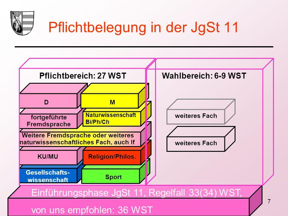 Pflichtbelegung in der JgSt 11