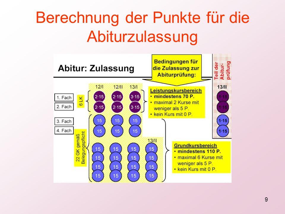 Berechnung der Punkte für die Abiturzulassung