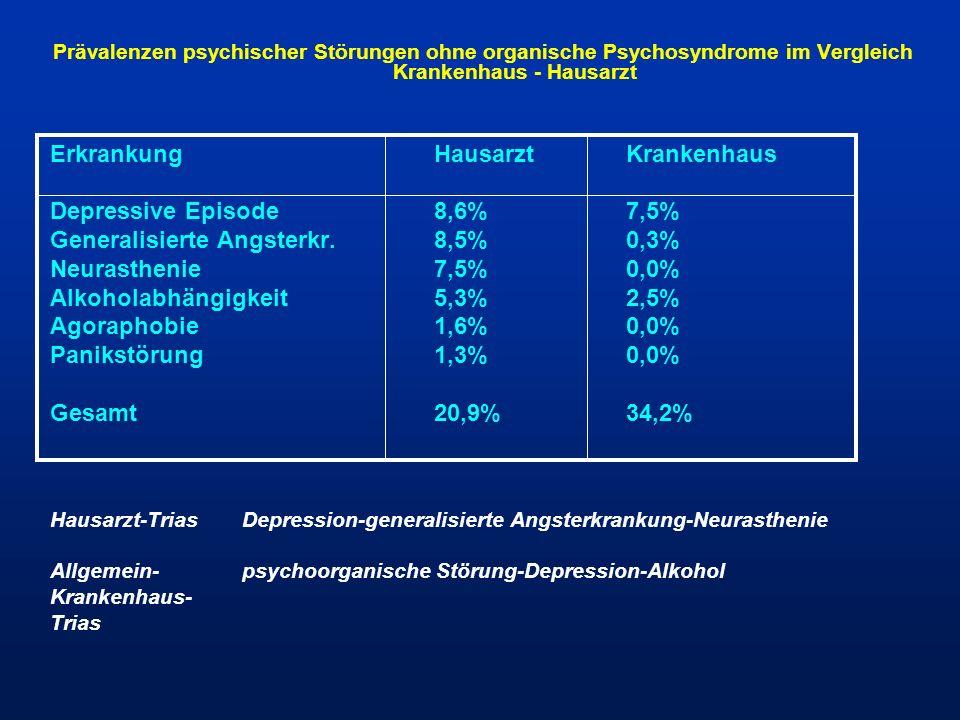 Erkrankung Hausarzt Krankenhaus Depressive Episode 8,6% 7,5%