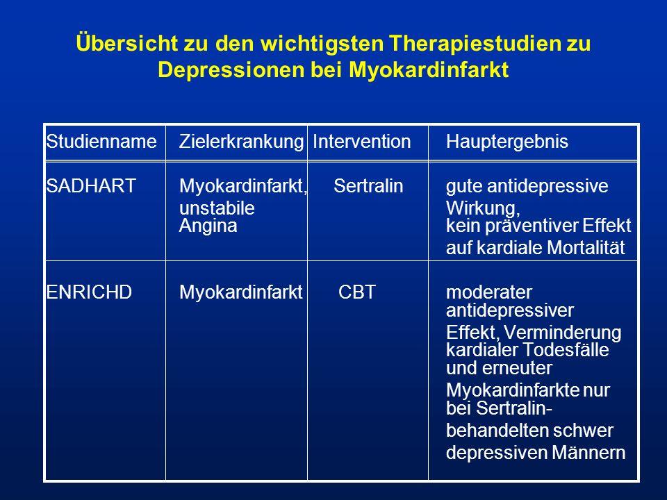 Übersicht zu den wichtigsten Therapiestudien zu Depressionen bei Myokardinfarkt