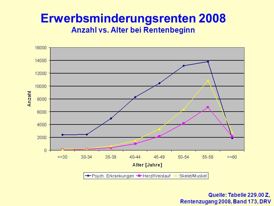 Erwerbsminderungsrenten 2008 Anzahl vs. Alter bei Rentenbeginn