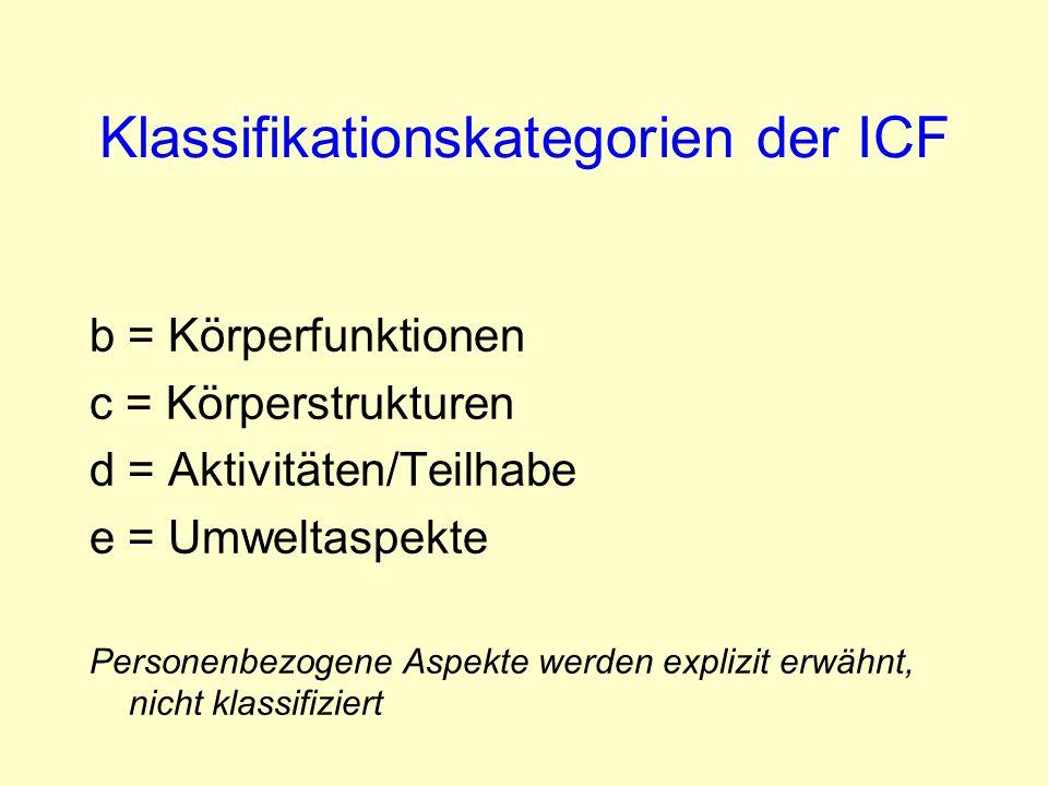 Klassifikationskategorien der ICF