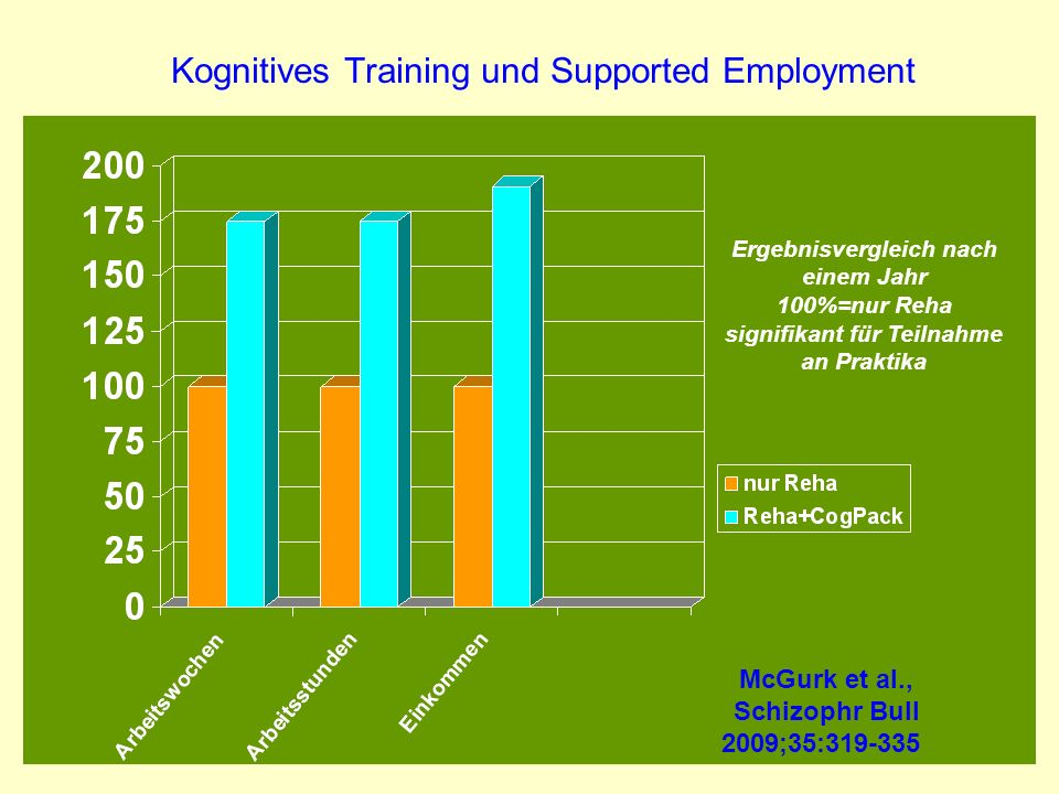 Kognitives Training und Supported Employment