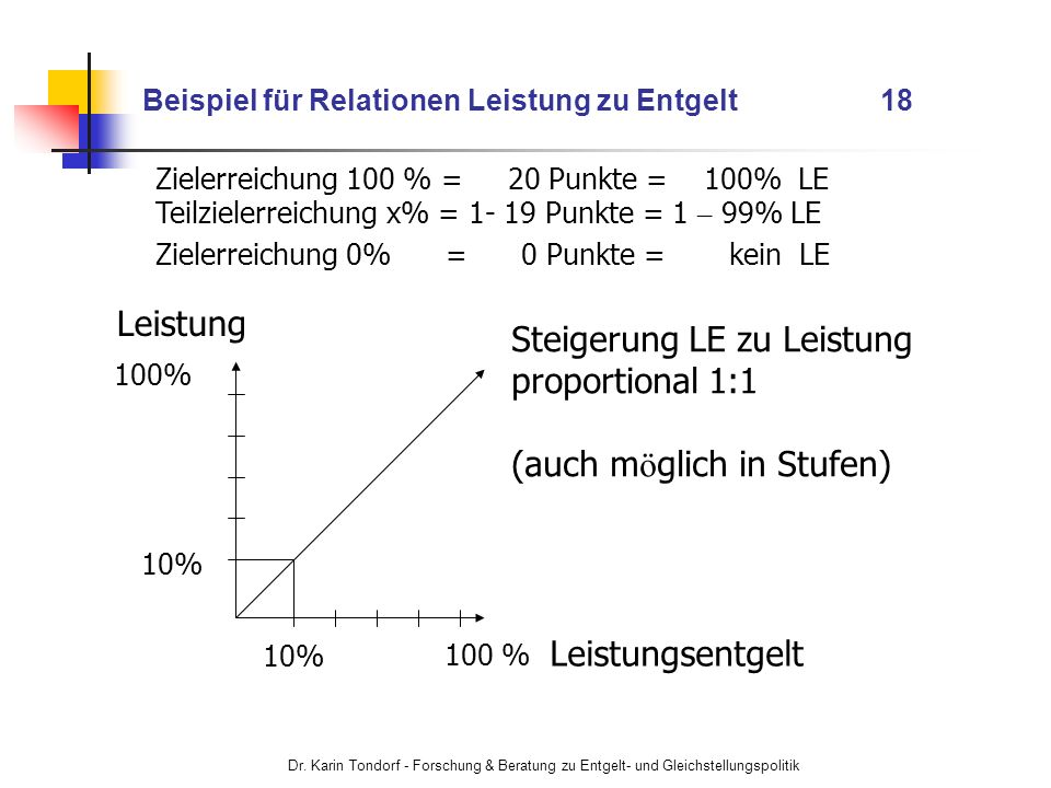 Beispiel für Relationen Leistung zu Entgelt 18