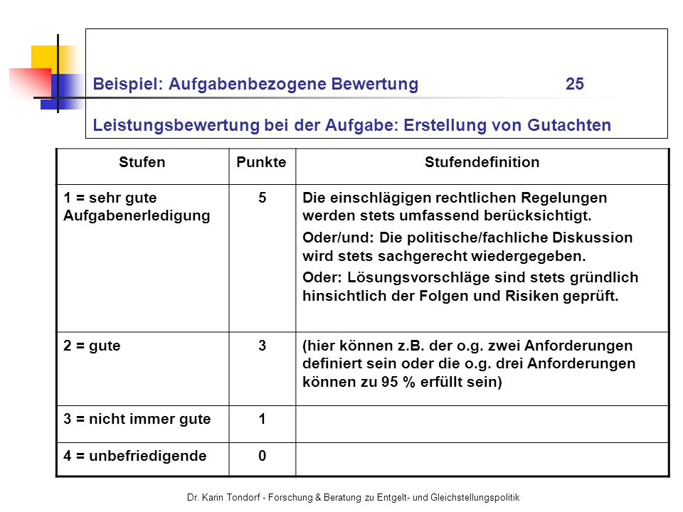Beispiel: Aufgabenbezogene Bewertung 25 Leistungsbewertung bei der Aufgabe: Erstellung von Gutachten