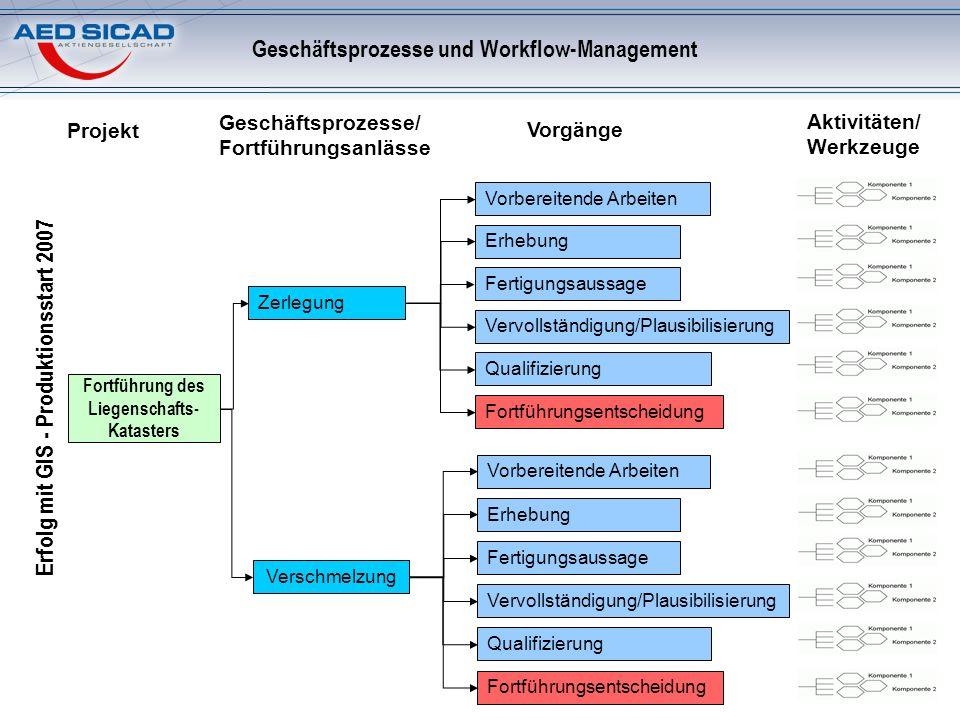 Geschäftsprozesse und Workflow-Management